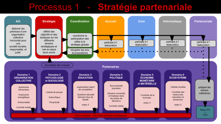 processus-1-strategie-globale
