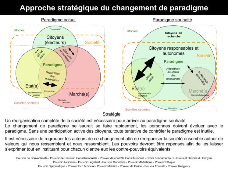 Vision et approche stratégique.png