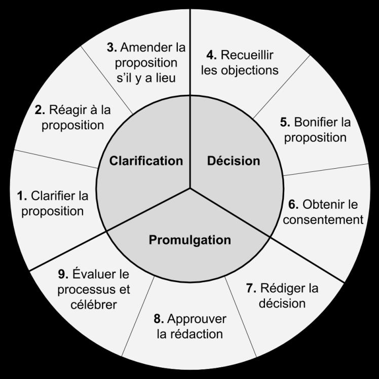 Le cycle de prise de décision